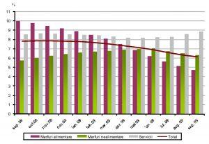 grafic indicele pretului de consum